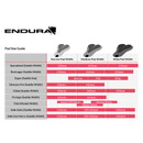 Endura FS260 Pro SL Bib Short Long Narrow Pad